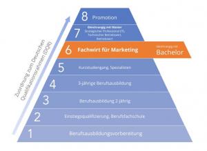 Bachelor Professional of Marketing 2